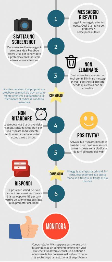 punti-crisis-management
